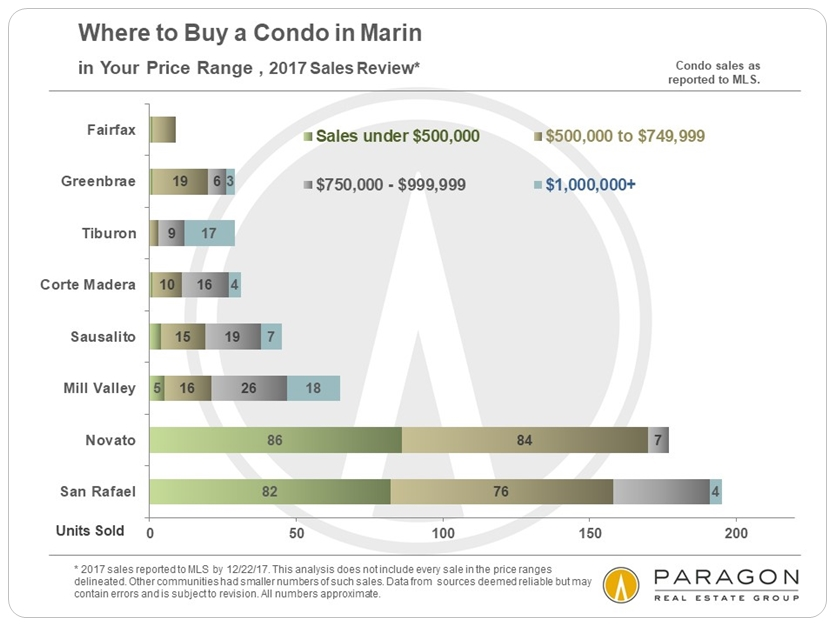 1-18_Marin_Where-to-Buy-Condo.JPG