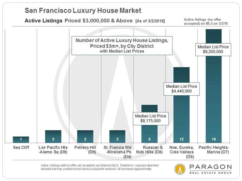 LuxSFD_Active-Listings_3m-Above_by_District.jpg