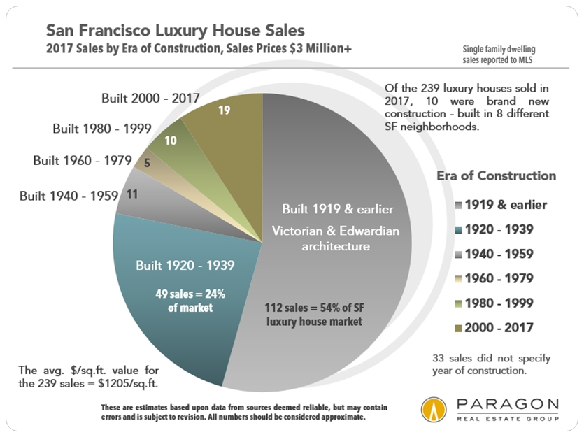LuxHouse_Sales-by-Era-Construction_Pie_Chart.jpg