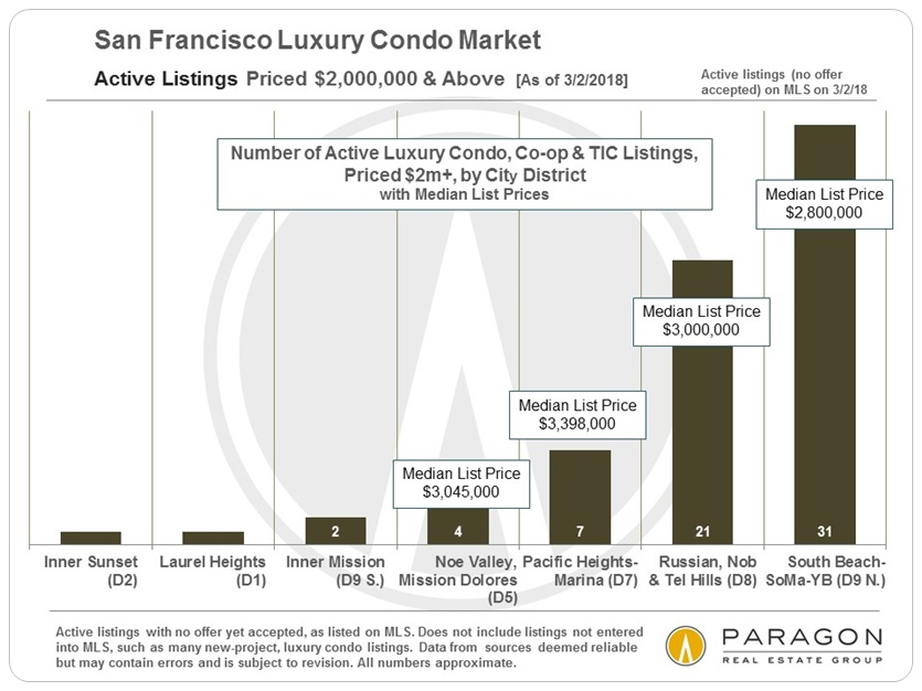 LuxCondo_Active-Listings_2m-Above_by_District.jpg