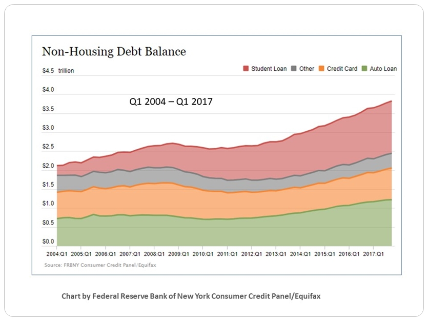 Non-Housing_HH-Debt-Trends.jpg
