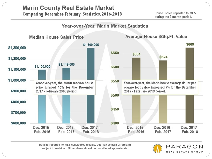 Marin_YOY_Median-Price-DolSqFt_compo.jpg