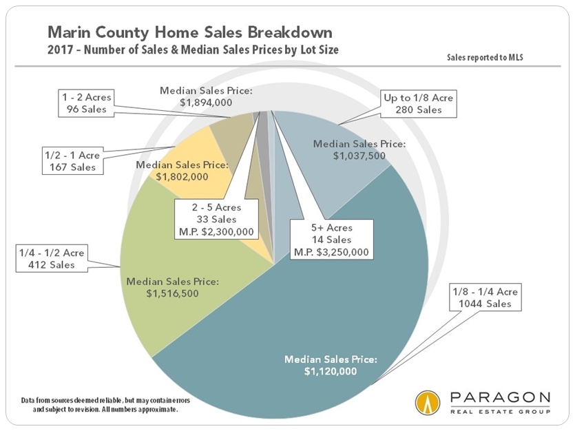 Marin_Sales_by_Lot-Size-Pie-Chart.jpg