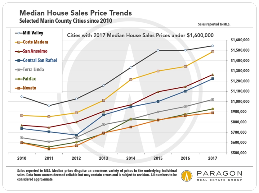 Marin_Median-SFD-Prices-by-city_since-2010.jpg