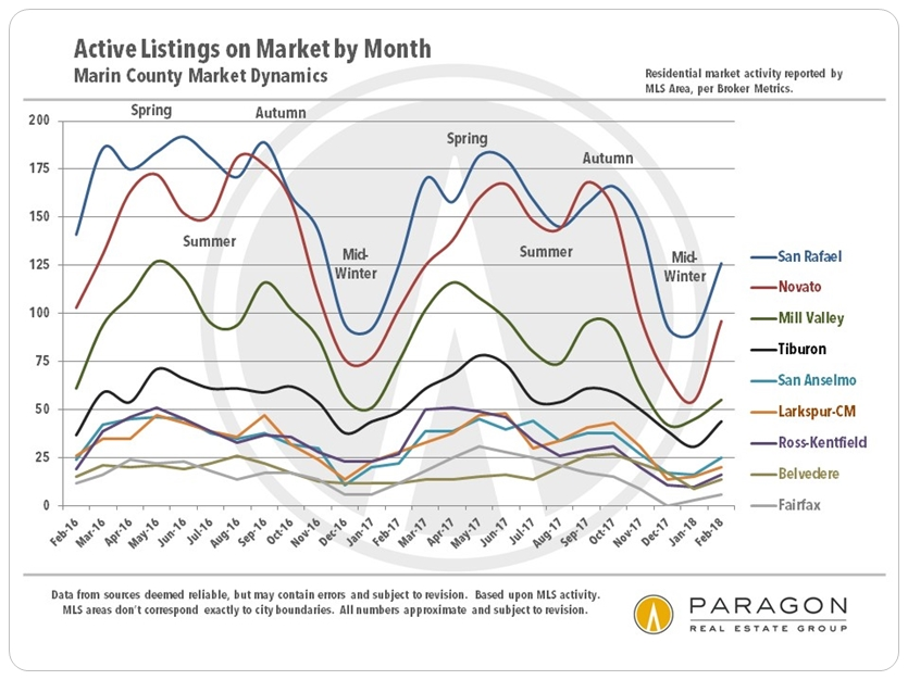 Marin_Listings-For-Sale_by-City-by-Month.jpg