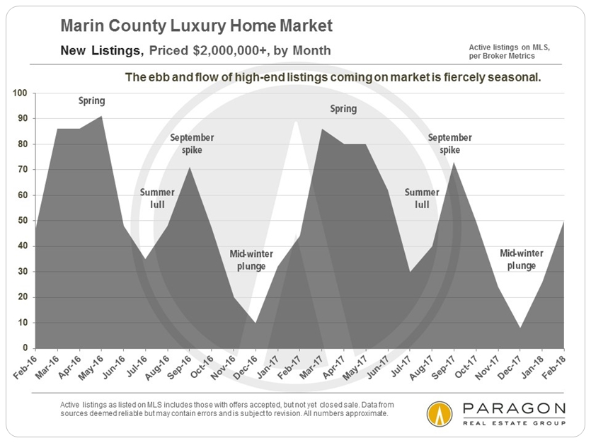 Marin_LuxHome_2m-plus_New-Listings_by_Month.jpg