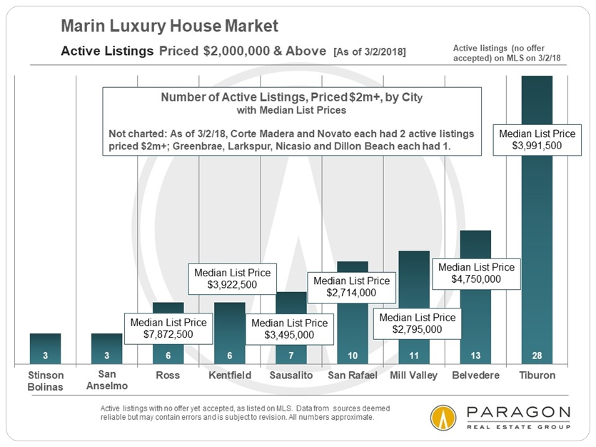 Marin_LuxHome_Active-Listings_2m-Above_by_City.jpg