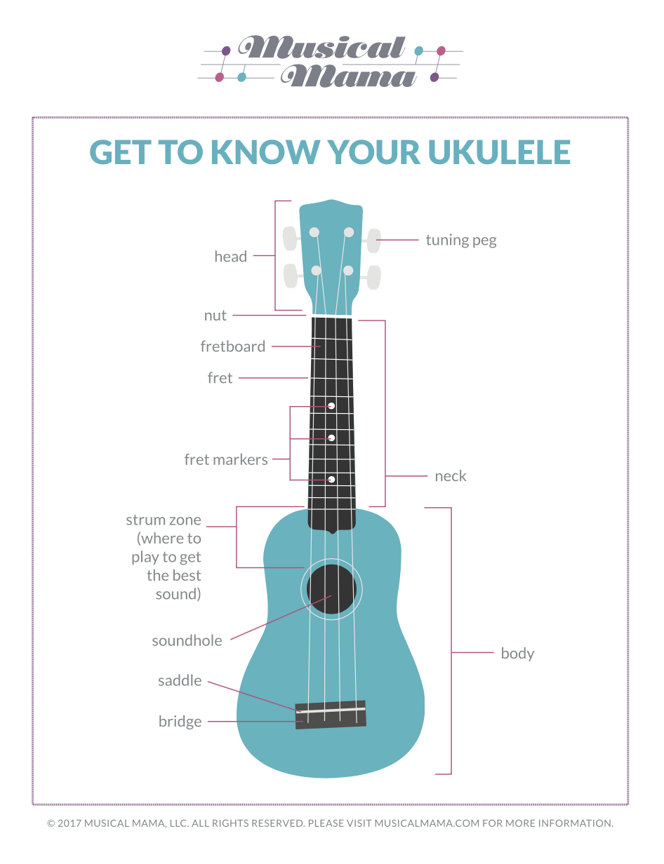 Get to know your ukulele free printable musical mama uke diagramg pooptronica