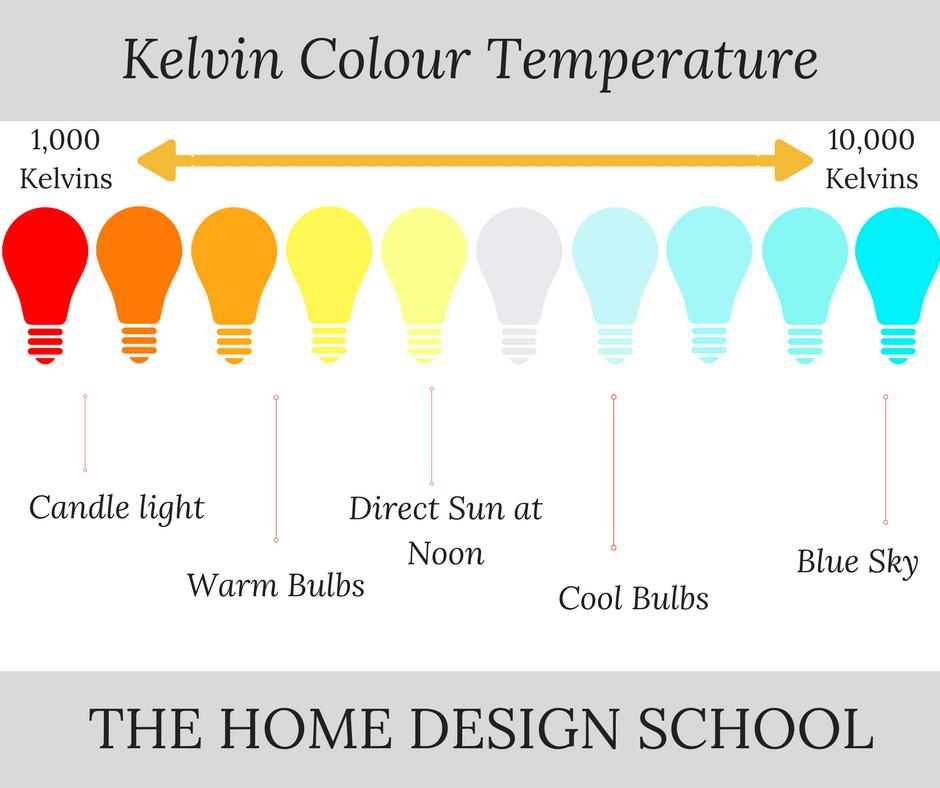 KELVIN Colour Temperature