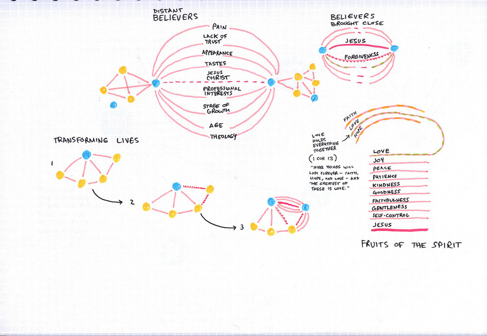 "A page with blue dots, but they have ""red lines"" that work as connections to other dots. The lines and dots build networks. In the drawing, ""distant believers"" are connected at a distance by: pain/slight healing, lack of trust/slight trust, appearances, tastes, professional interests, stage of growth, age, and theology. At the core is Jesus Christ. The ""believers brought close"" have close connections through forgiveness. These connections are also shown as love, which holds everything together (1 Corinthians 13 - Faith, Hope, Love). The connections can also be from Fruits of the Spirit: Love, Joy, Peace, Patience, Kindness, Goodness, Faithfulness, Gentleness, Self-Control. These connection multiply and to connect others, transforming lives."