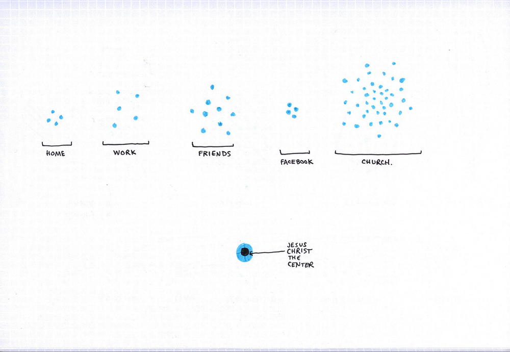 Buckets of grouped dots, gathered in: Home, Work, Friends, Facebook, Church. Jesus Christ is at the center of it all.
