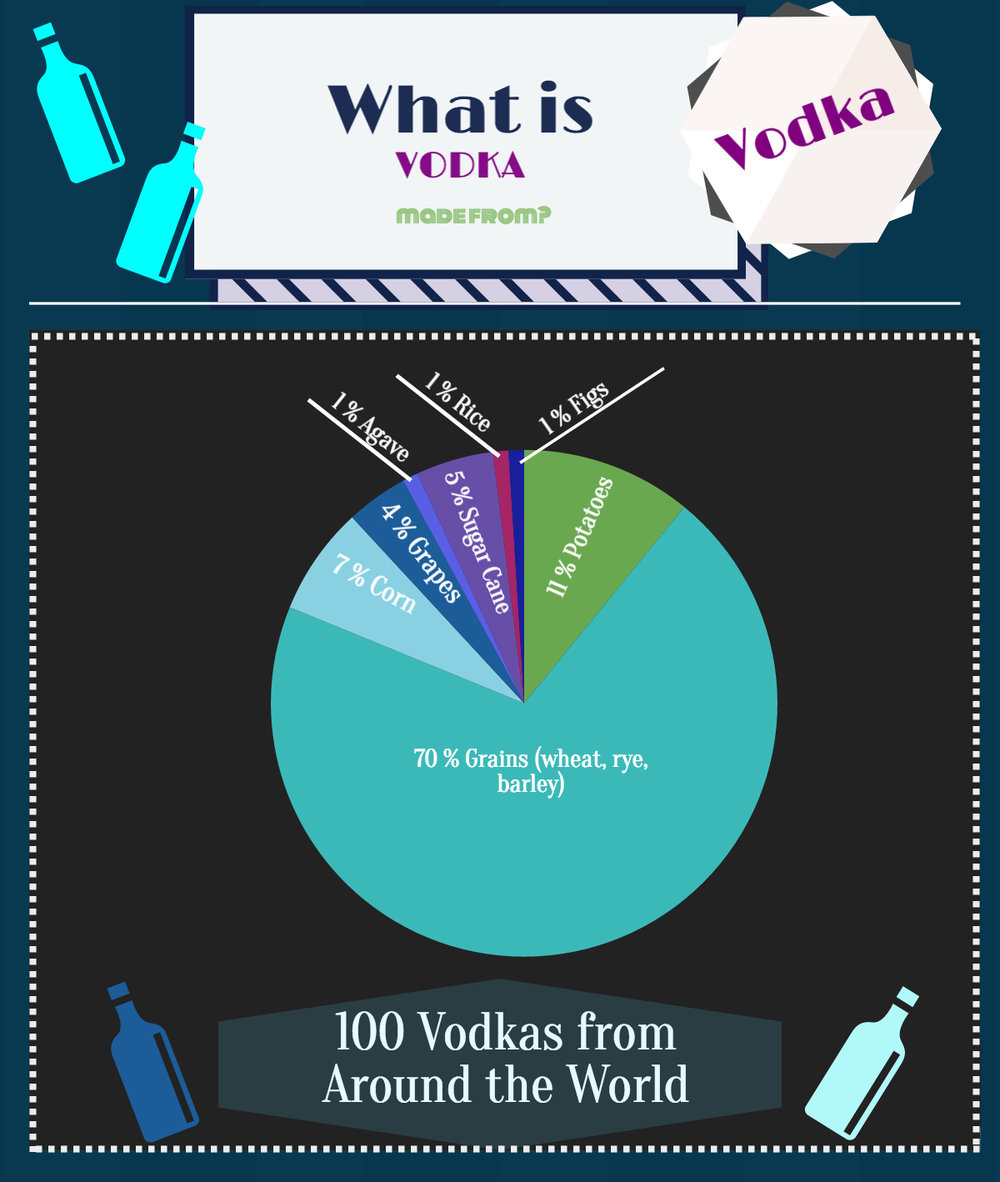 What is vodka made out of what is vodka made from