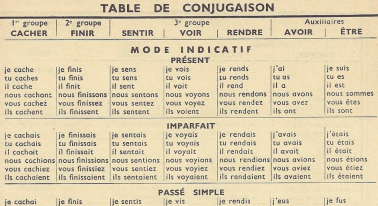 A table for conjugating regular French verbs - don't get me started on the irregular ones!