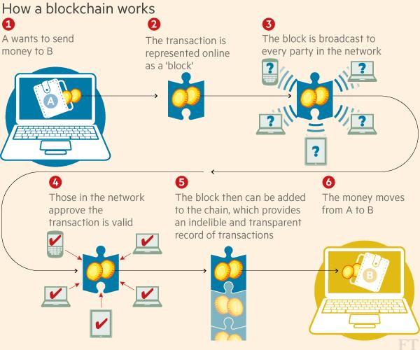 151103-blockchain-bitcoin-technology-banking-fintech-FT.png