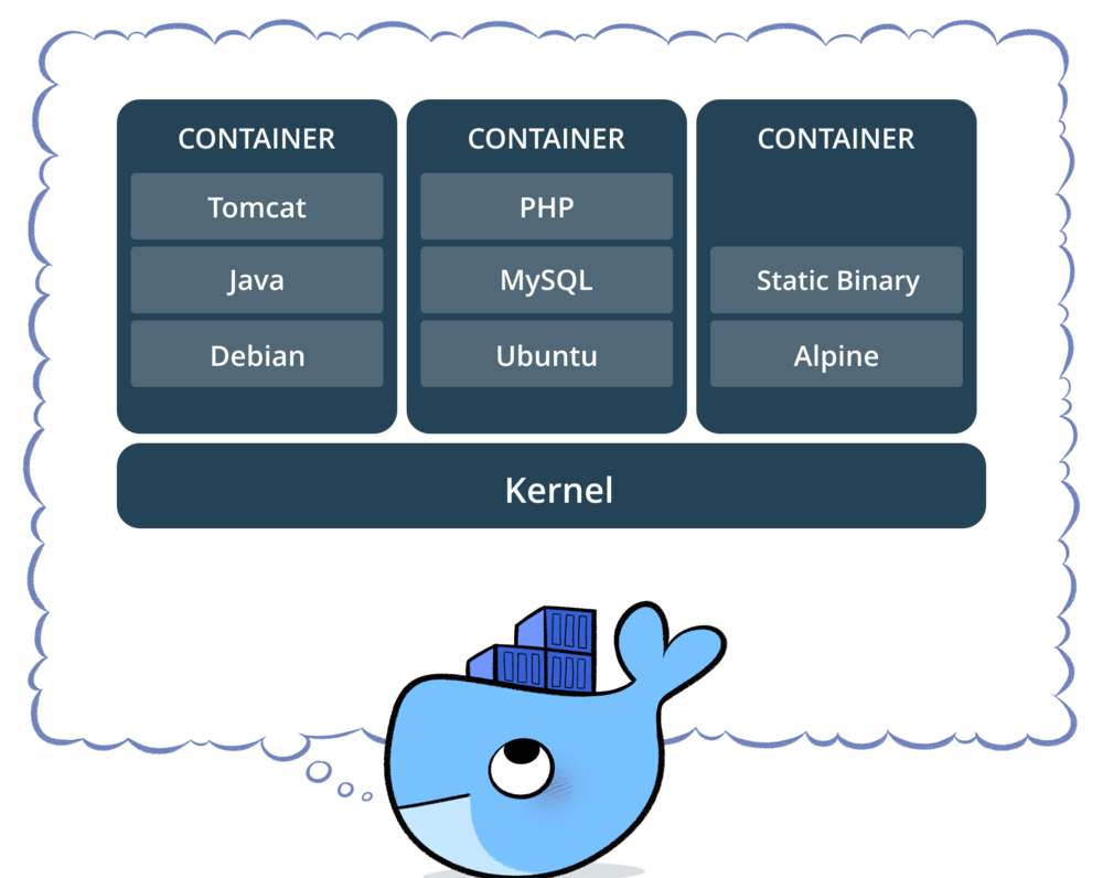 Image:  Docker