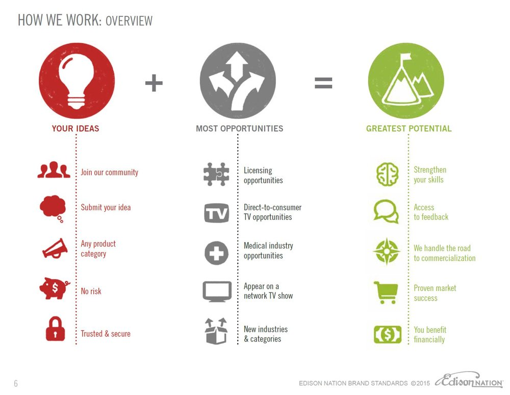 Edison Nation Brandbook: creation of entire book and assets including icons