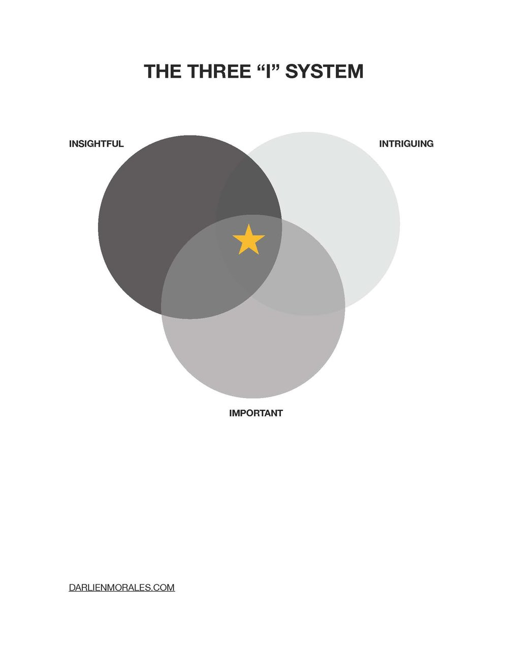 The golden star is where the ideal shot will be.