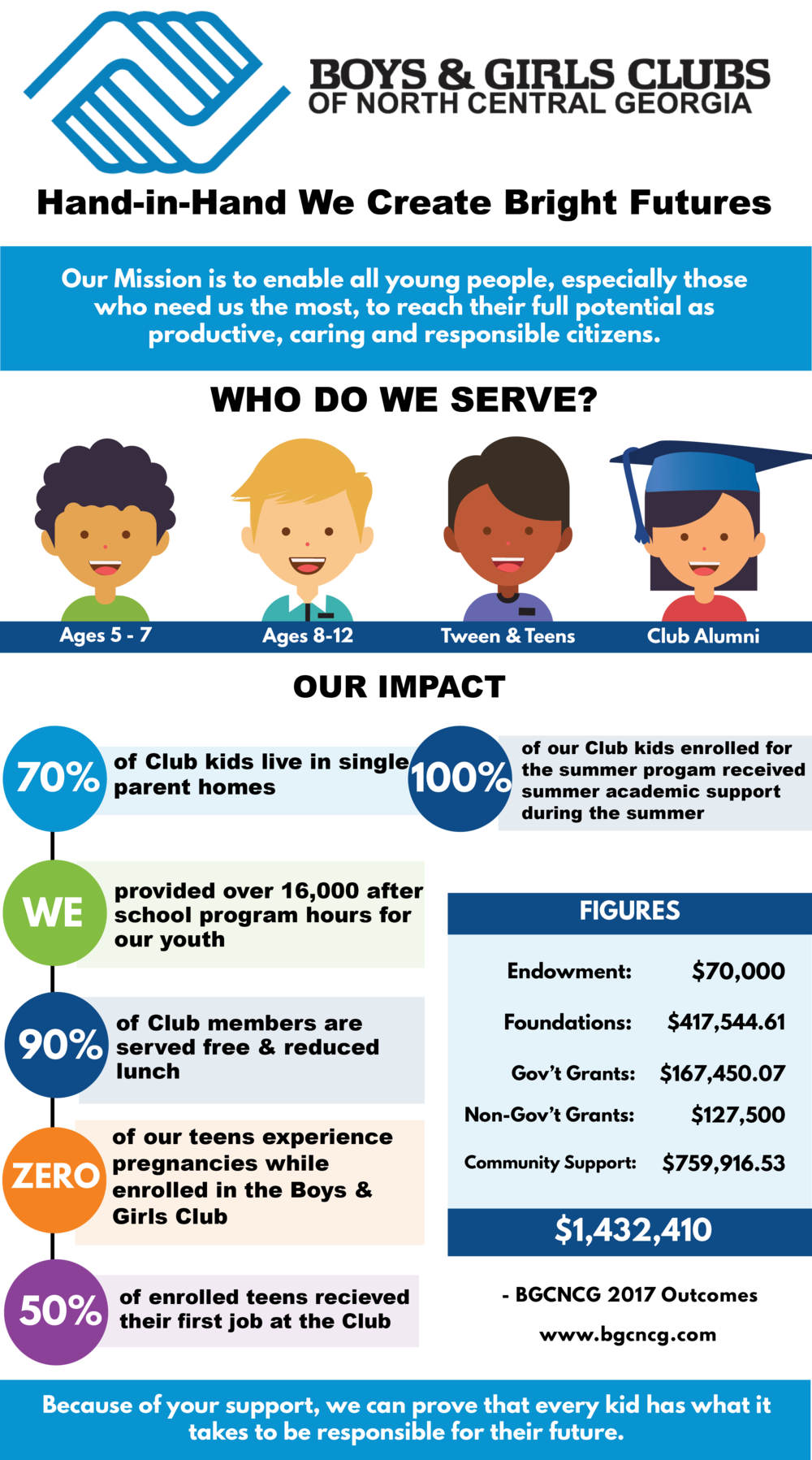 - 2017 BGCNCG National Youth Outcomes Initiative