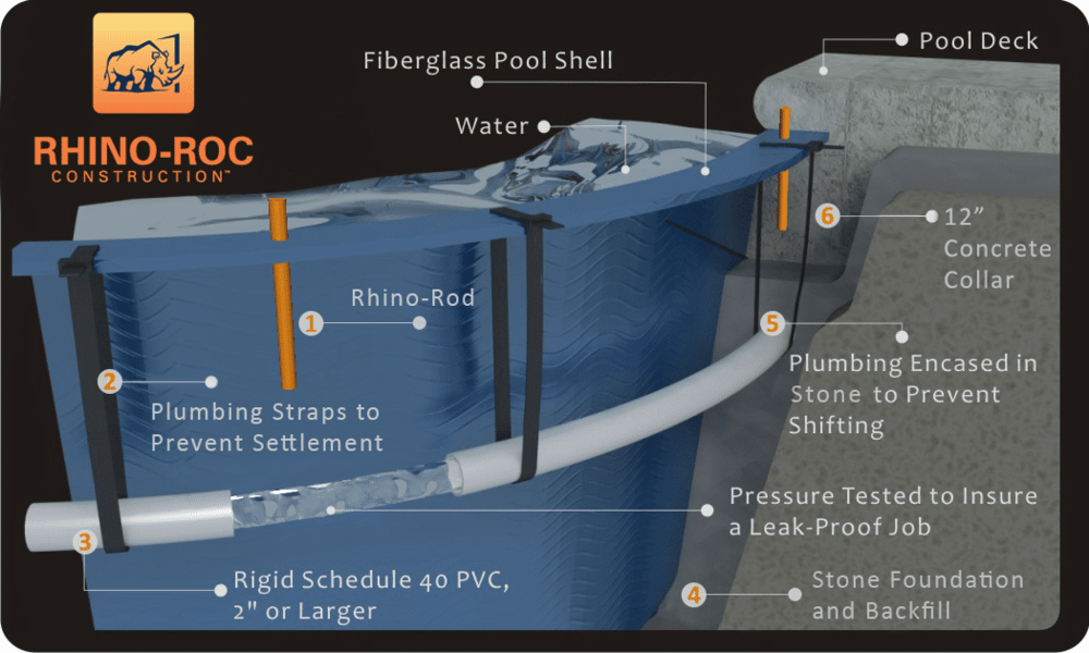 Rhino-Roc 2017 diagram.png