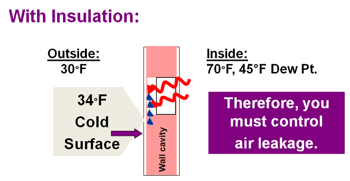 Left and above, illustration of condensation in wall detail.