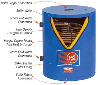 - Tankless Coil and Indirect Water Heaters- use a home's space heating system to heat water.