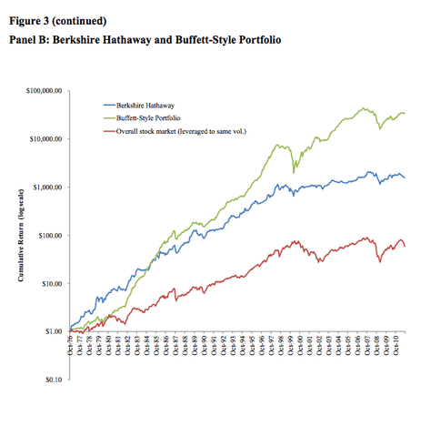 Panel B: Berkshire Hathaway and Buffett-Style Portfolio