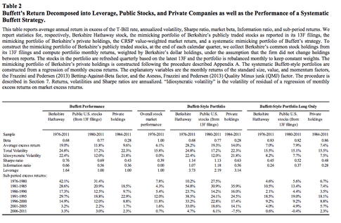 Buffett's Return Decomposed into Leverage