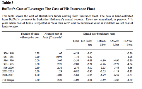 Buffett's Cost of Leverage
