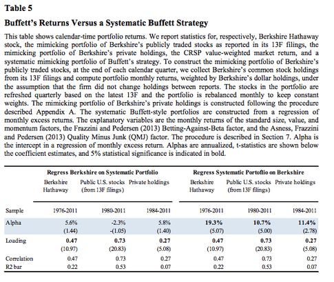 Buffett's Returns versus a Systematic Buffett Strategy