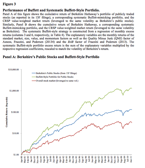 Performance of Buffett and Systematic Buffett-Style Portfolio