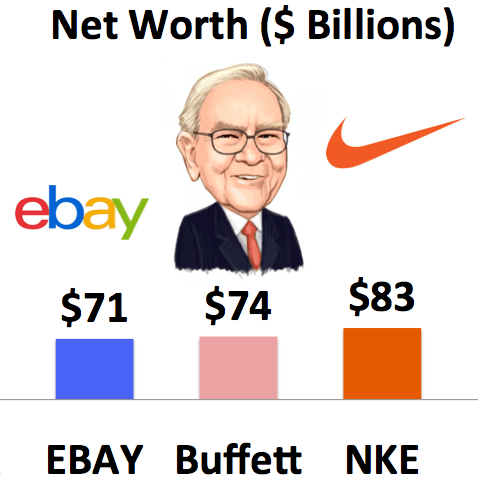 Buffett's net worth