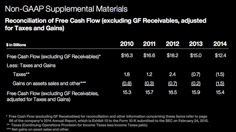 IBM Free Cash Flow