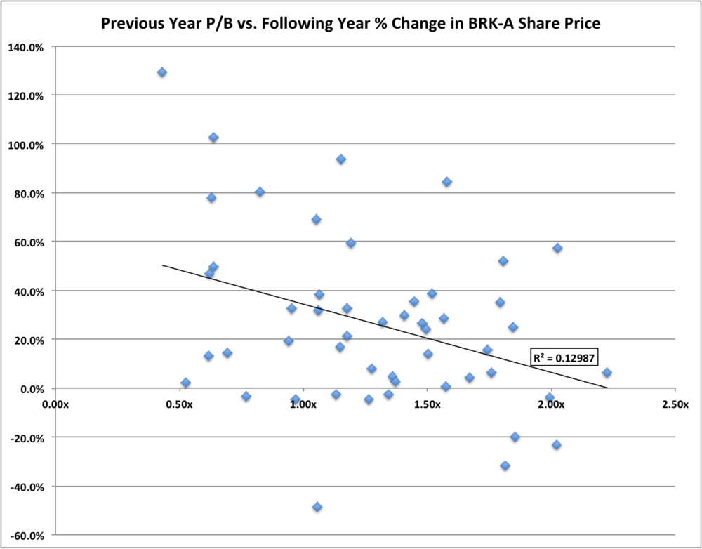BRK-price-to-book-and-change-in-share-price.png