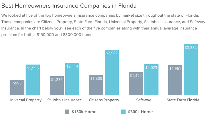 Home insurance companies in Florida