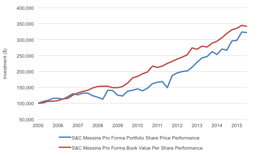 Figure 2. Share price performance follows growth in underlying book value.