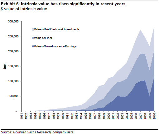 $ value of intrinsic value