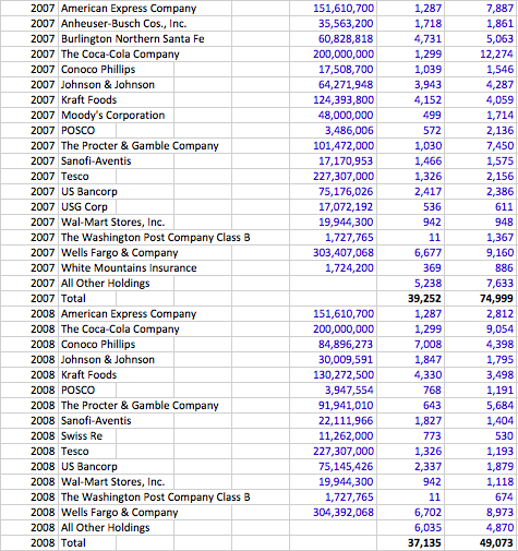 Berkshire Hathaway - List of Companies - IV.png