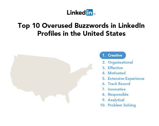 USA-LI - Buzzwords-2012