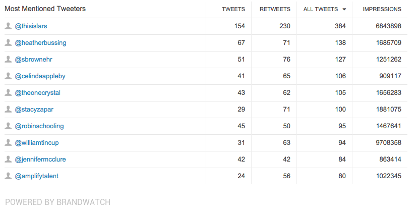 Brandwatch most mentioned