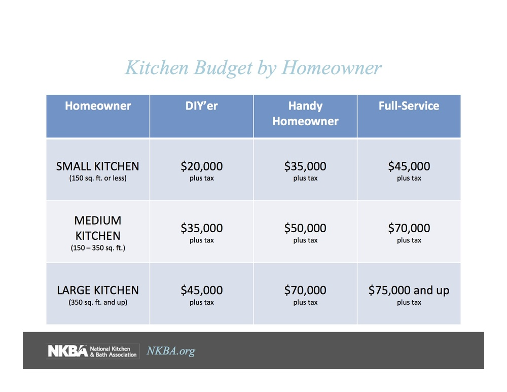Kitchens budgets by homeowner involvement and by size. The numbers add up quick so it's important to understand what it's going to take to accomplish the project.