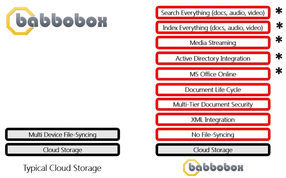 babbobox-features