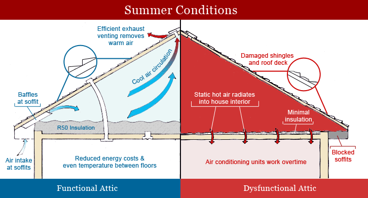 Proper ventilation is important to protect the integrity of your residential roof.