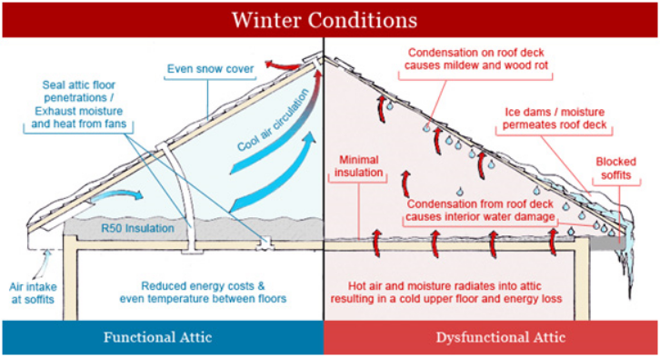 Its just as important to have proper ventilation in the winter as it is the summer.