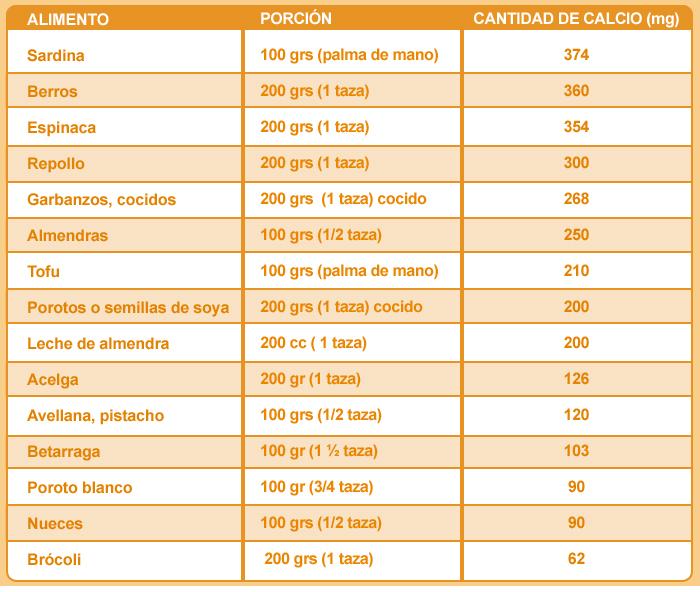 ¿Es la leche la única fuente de calcio? http://www.nutricioninteligente.cl/es-la-leche-la-unica-fuente-de-calcio/