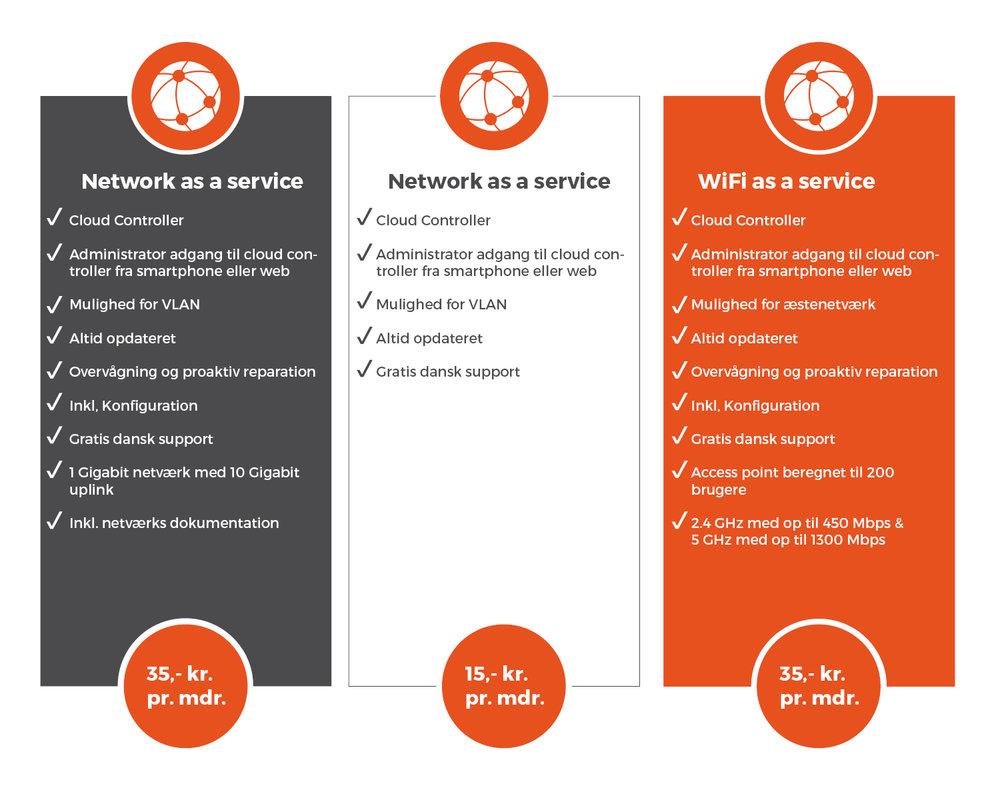 Network as a service priser.jpg