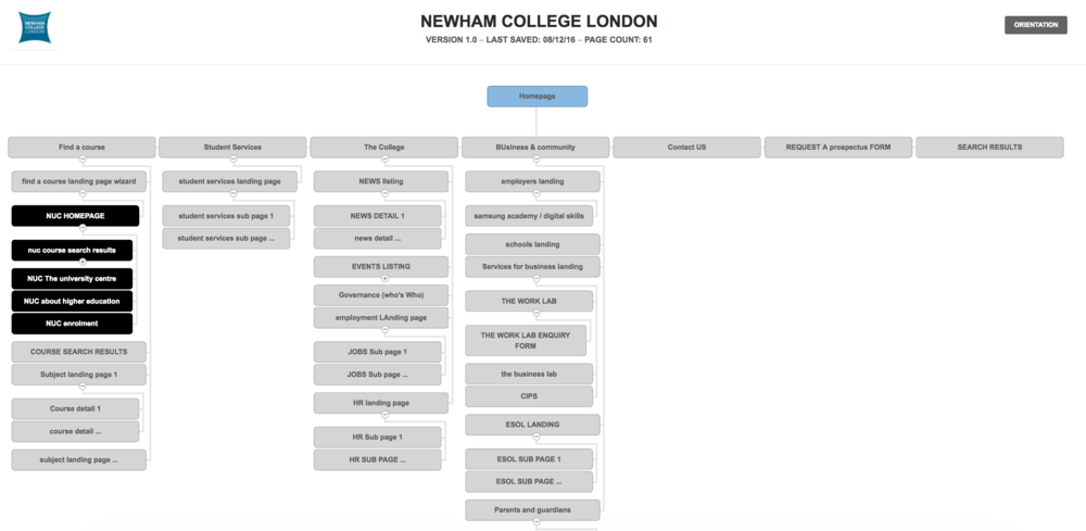 Sitemap for a Newham College website, catering for a multitude of audiences and course types. The college also promotes itself within the community and encourages engagement with local businesses.