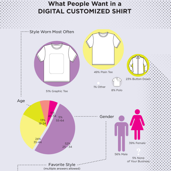 Digital T-shirt Research
