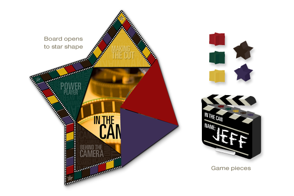 the game board is a star, with each point focusing on a different aspect of hollywood film making. the goal is to master each role, from writing to producing, earning a star for each. the player who conquers hollywood first wins.