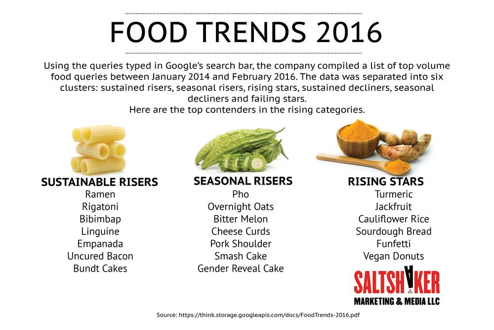 Google Food Trends