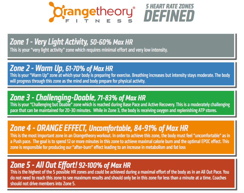 Photo: OrangeTheory Fitness